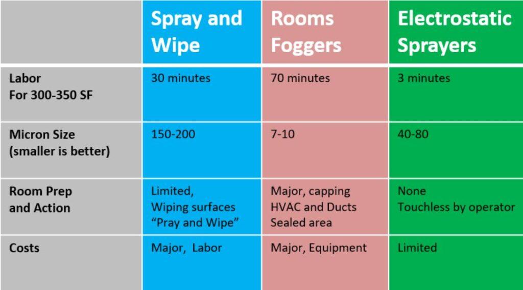 Cleaning Technique Comparison