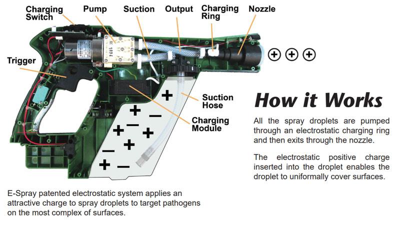 electrostatic sprayer how it works